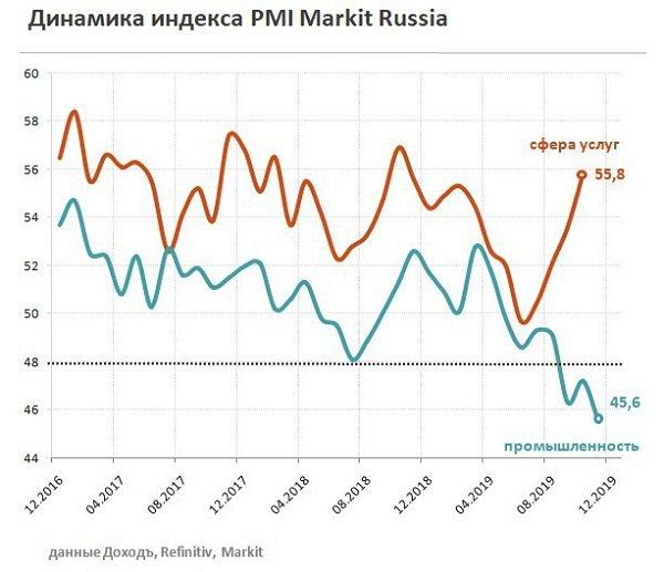 показатель индекса деловой активности в России