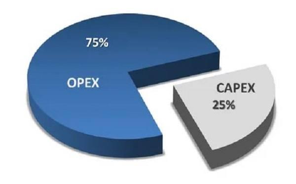 Баланс OPEX и CAPEX