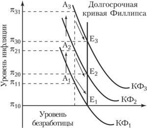 график развития стагфляции