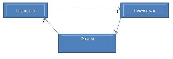 Схема и этапы факторинга