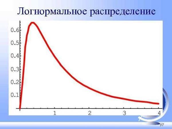 лонгнормальное распределение