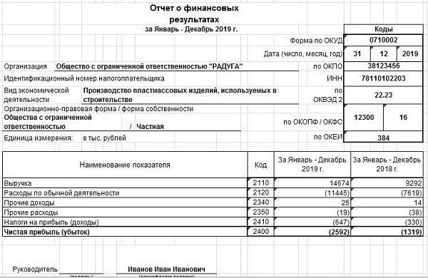 пример расчета gross margin