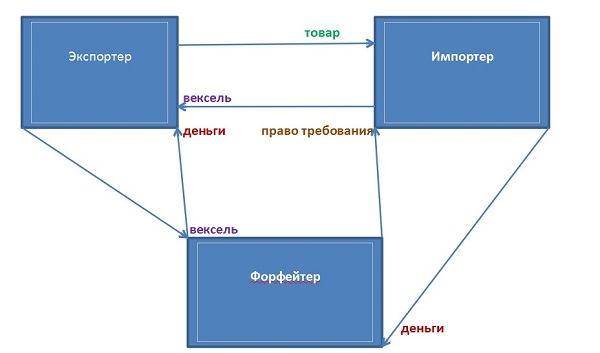 схема операции форфейтинга