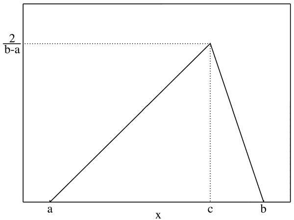 треугольное распределение