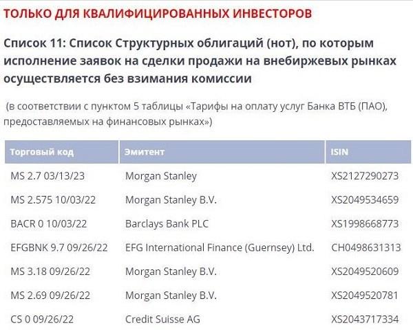 структурные облигации ВТБ