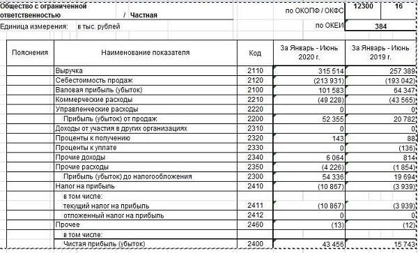 таблица управленческого учета и бух баланса