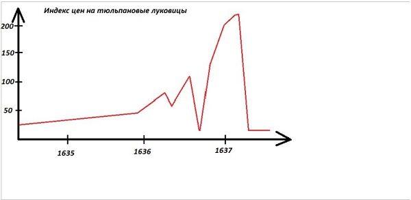 индекс цен на тюльпановые луковицы