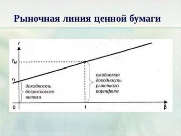 график модели оценки капитальных активов