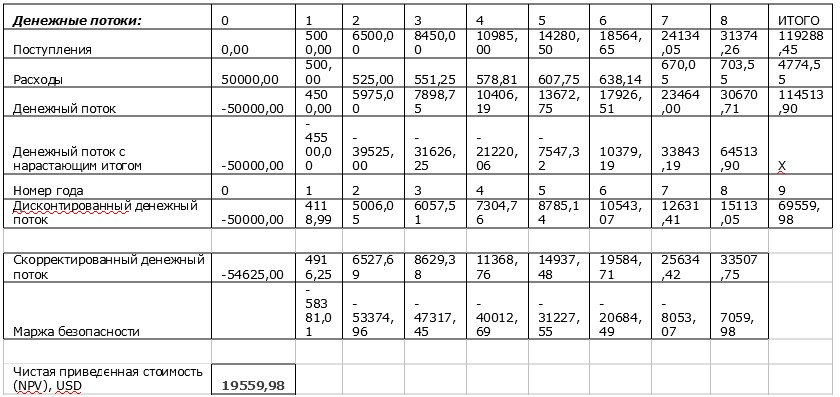 NPV в Excel