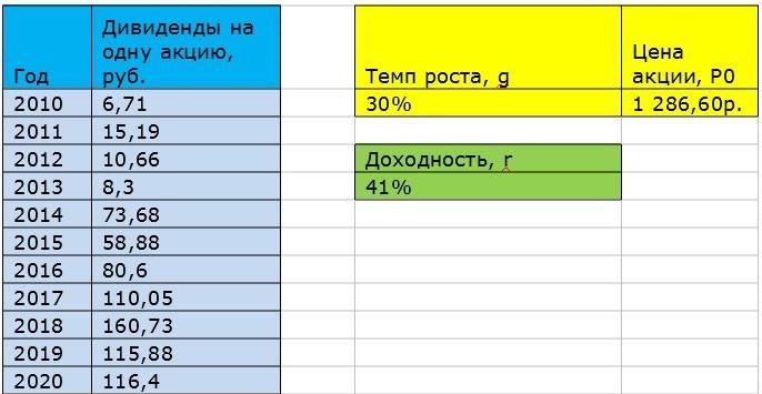 оценка доходности компании в Excel