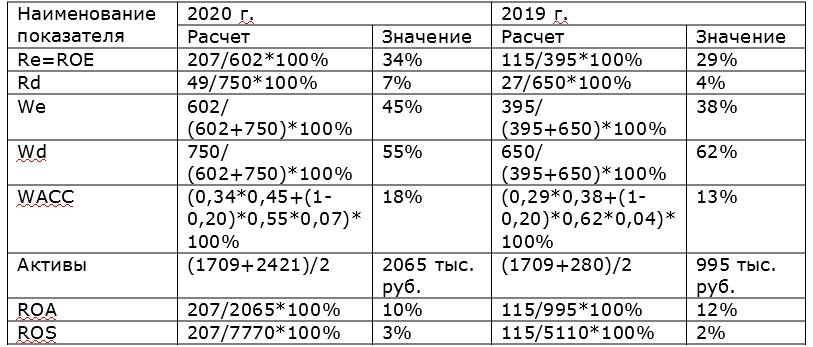 пример расчета WACC таблица 3