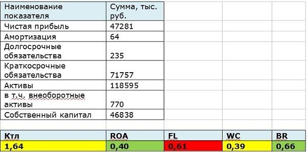 Пример расчета в Excel