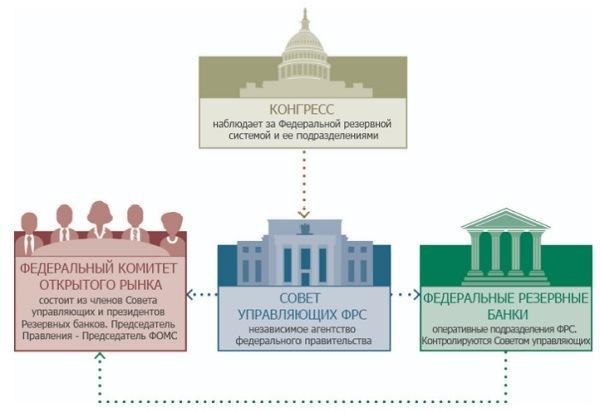 структура ФРС