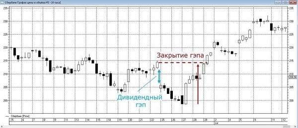 дивидендный гэп на графике акций Сбербанка