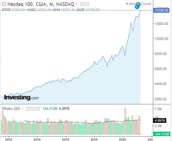 график Nasdaq 1000