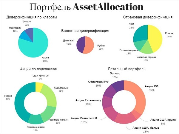 портфель Asset Allocation