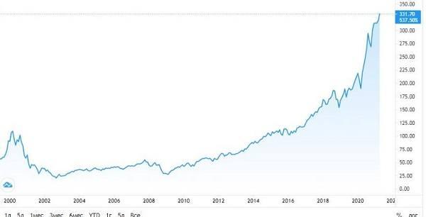 стоимость акций etf qqq