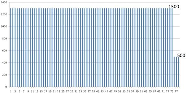 графический пример алгоритма TWAP