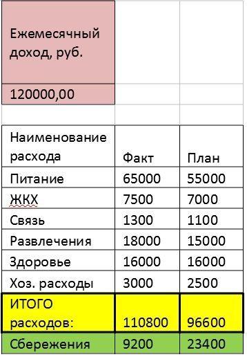 таблица семейной экономии