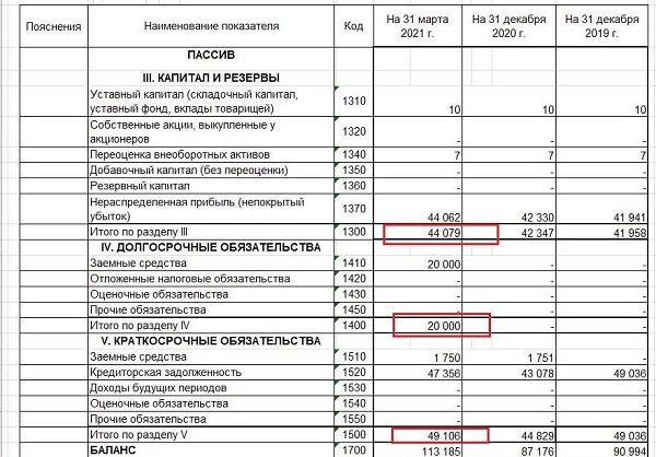 формула коэффициента финансирования по бухгалтерскому балансу