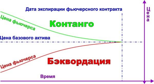 кривые фьючерсов контанго и бэквордации