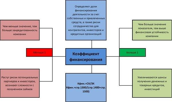 схема коэффициента финансирования
