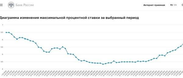 график доходности по банковским вкладам