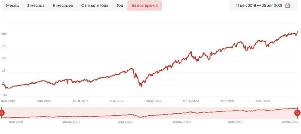 график «Технологии 100»