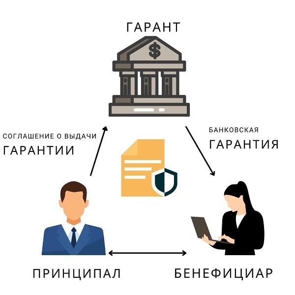 кто учавствует в банковской гарантии