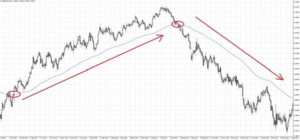 пересечения МА с ценовым графиком