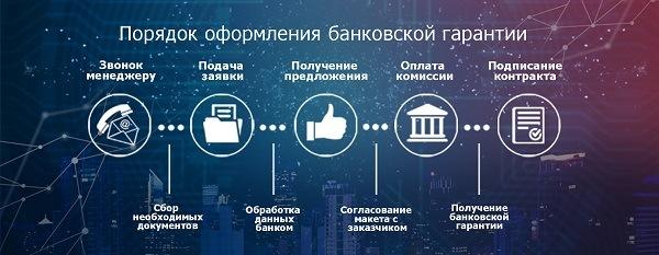 Этапы оформления банковской гарантии