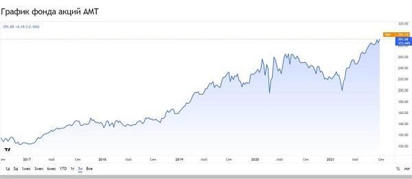 график фонда акций AMT