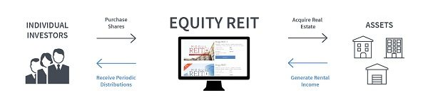 Equity REITs