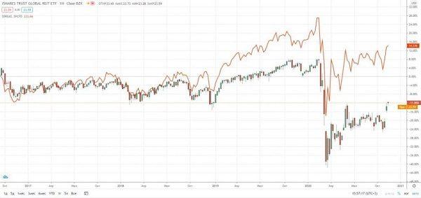 график цен на ETF