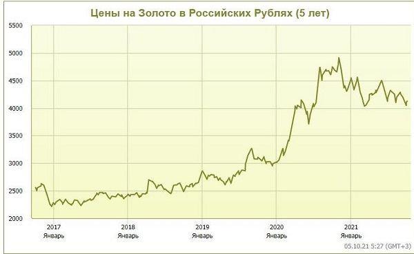 цены на золото в рублях