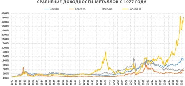 сравнение доходности металлов с 1977 года